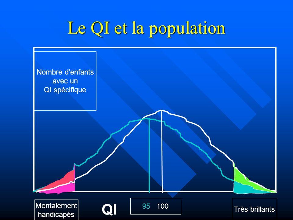 Le QI et la population QI Nombre d'enfants avec un QI spécifique