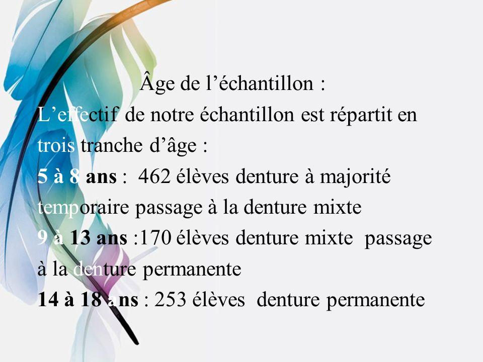 Âge de l'échantillon : L'effectif de notre échantillon est répartit en. trois tranche d'âge : 5 à 8 ans : 462 élèves denture à majorité.