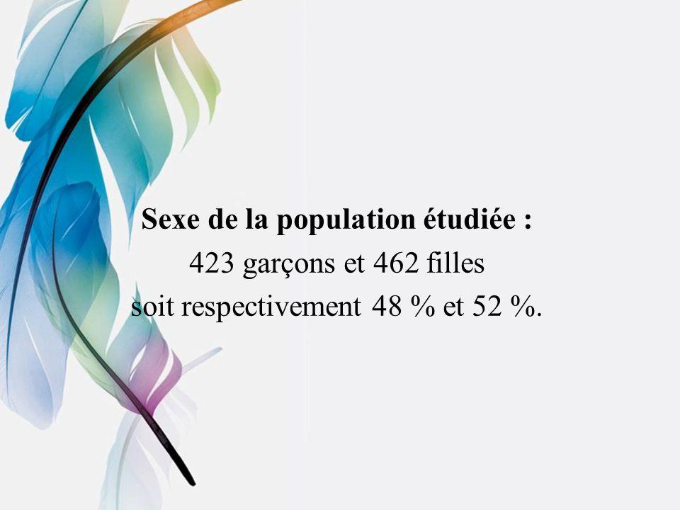 Sexe de la population étudiée : 423 garçons et 462 filles
