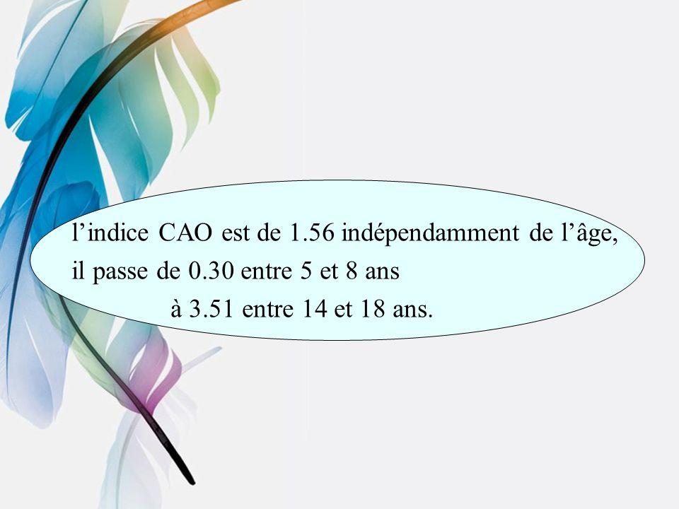 l'indice CAO est de 1.56 indépendamment de l'âge,