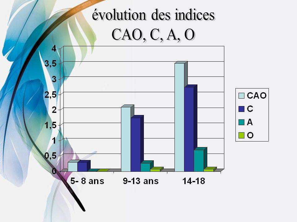 évolution des indices CAO, C, A, O