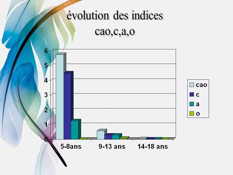 évolution des indices cao,c,a,o
