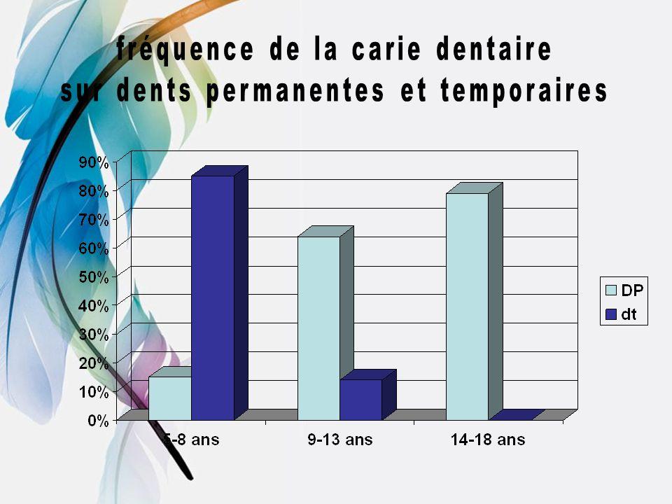 fréquence de la carie dentaire sur dents permanentes et temporaires