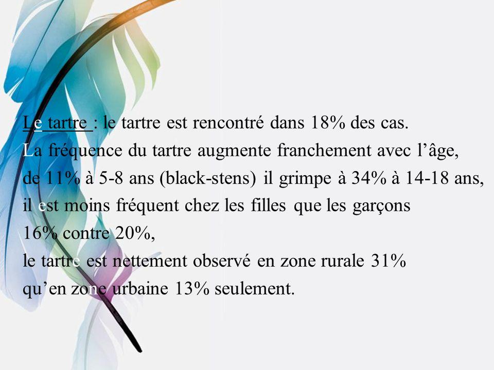 Le tartre : le tartre est rencontré dans 18% des cas.