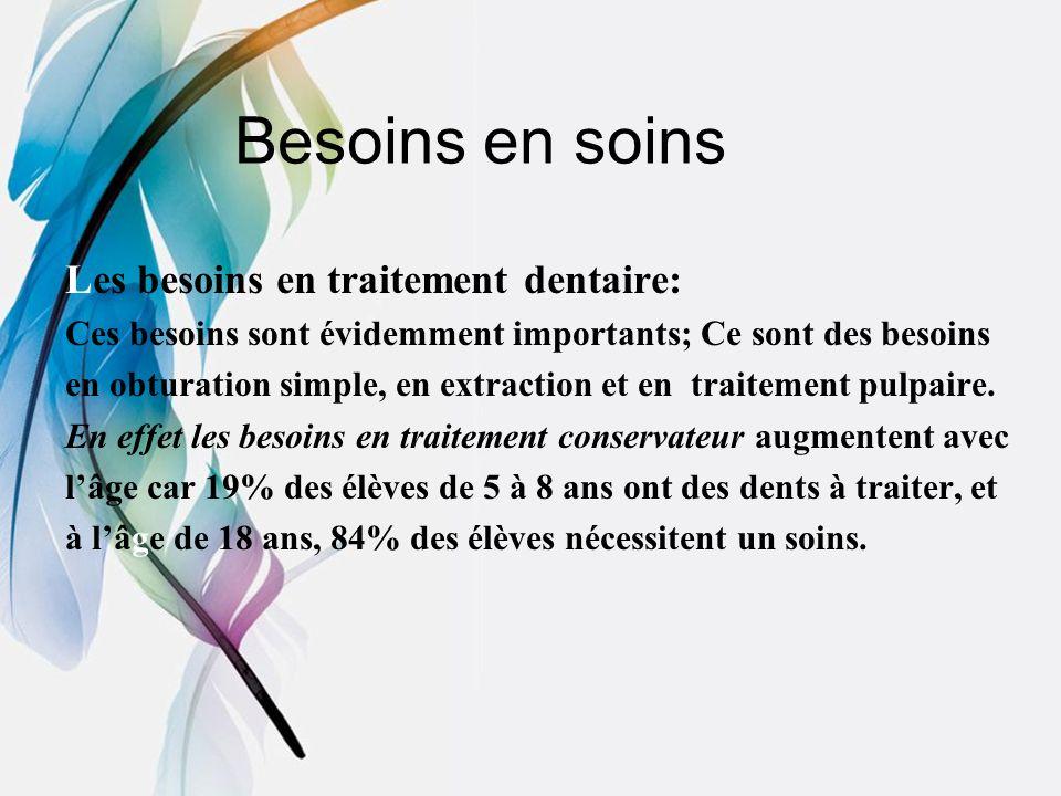 Besoins en soins Les besoins en traitement dentaire: