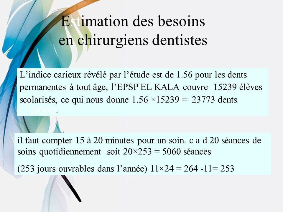 Estimation des besoins en chirurgiens dentistes
