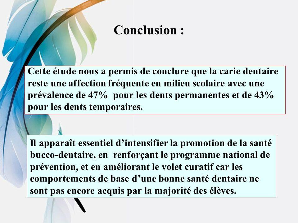 Conclusion : Cette étude nous a permis de conclure que la carie dentaire. reste une affection fréquente en milieu scolaire avec une.
