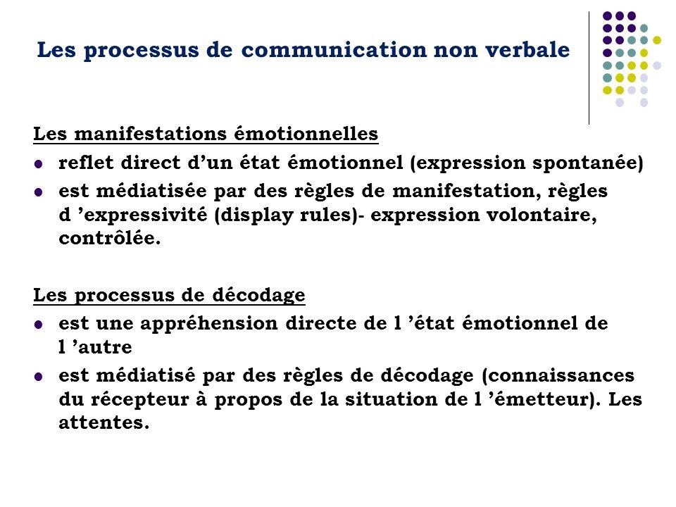 Les processus de communication non verbale