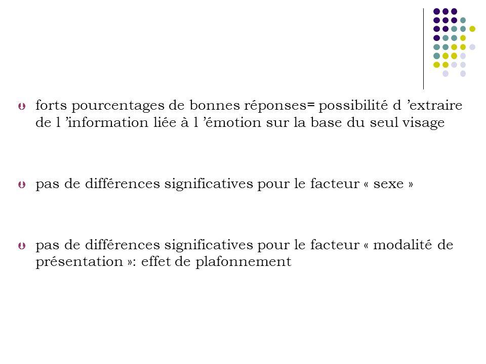 forts pourcentages de bonnes réponses= possibilité d 'extraire de l 'information liée à l 'émotion sur la base du seul visage
