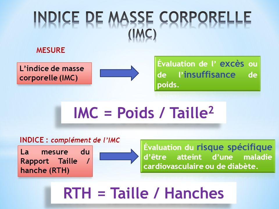 INDICE DE MASSE CORPORELLE (IMC)