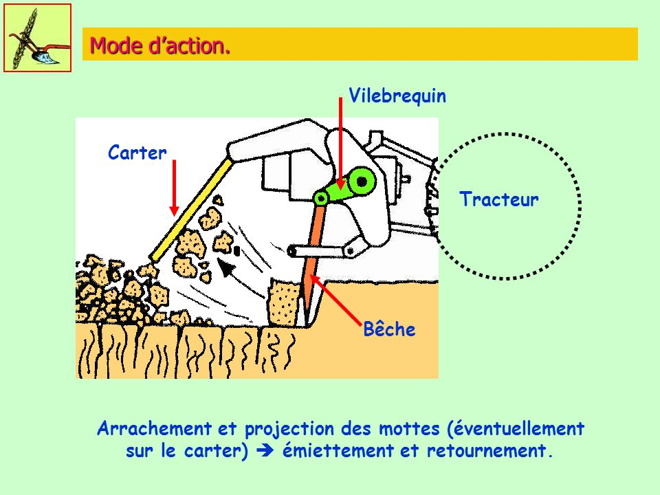 Mode d'action. Vilebrequin Carter Tracteur Bêche