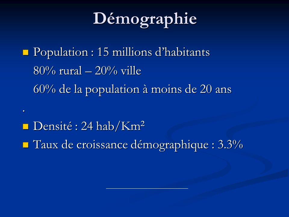 Démographie Population : 15 millions d'habitants 80% rural – 20% ville