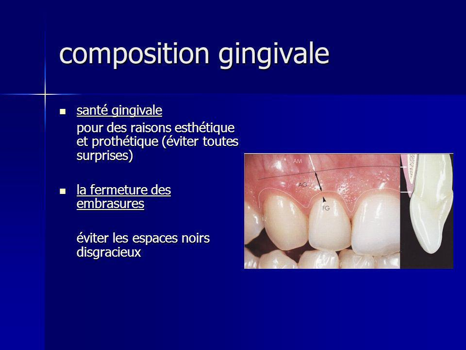 composition gingivale