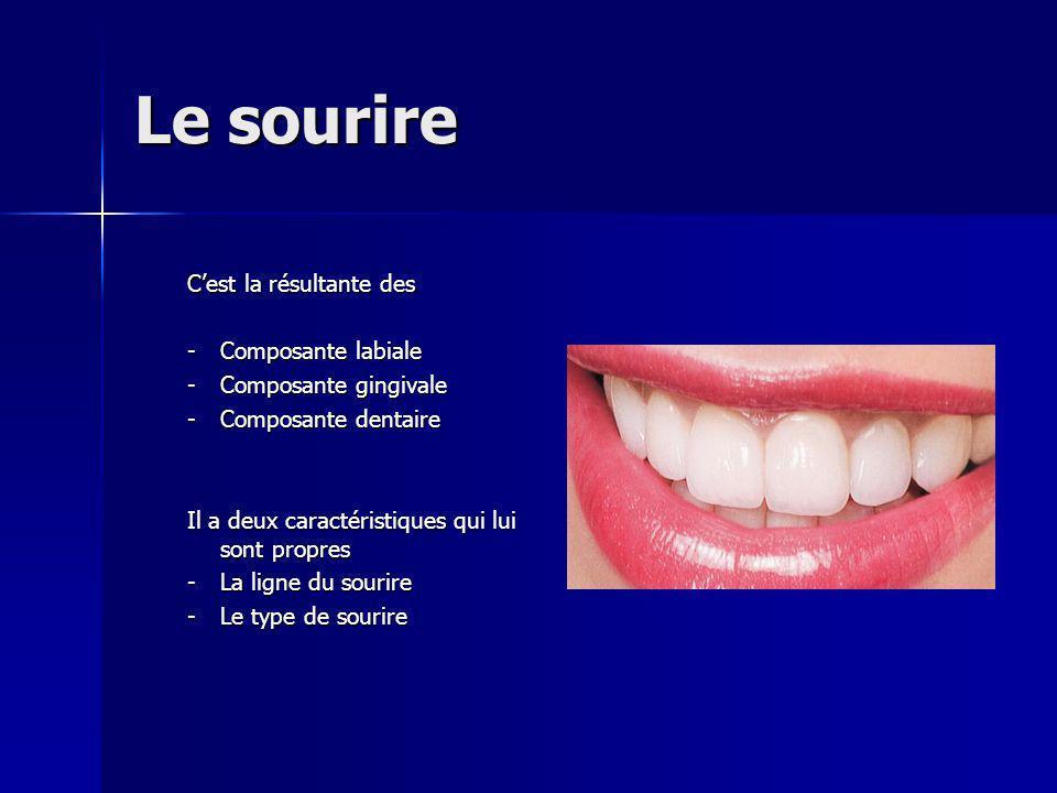 Le sourire C'est la résultante des Composante labiale
