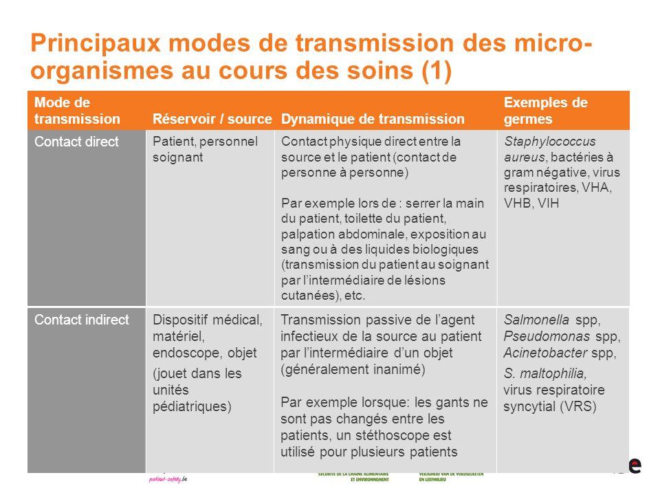 Principaux modes de transmission des micro-organismes au cours des soins (1)