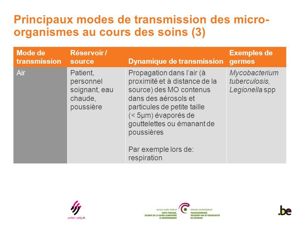 Principaux modes de transmission des micro-organismes au cours des soins (3)