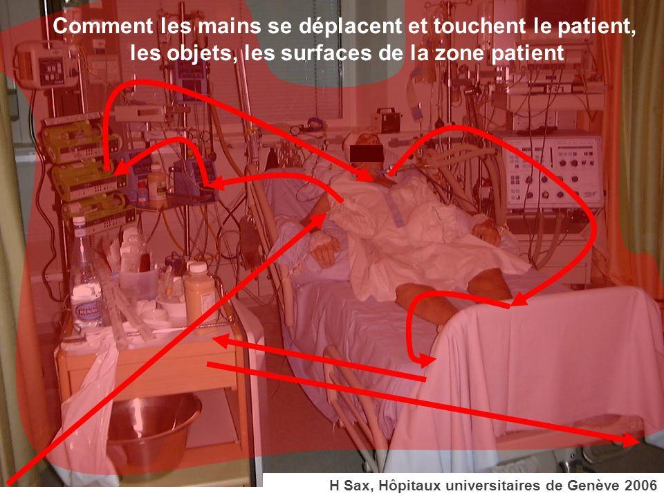 Comment les mains se déplacent et touchent le patient,