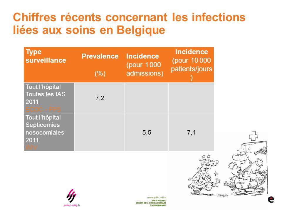 Chiffres récents concernant les infections liées aux soins en Belgique