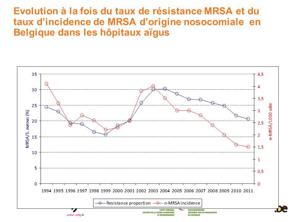 Evolution à la fois du taux de résistance MRSA et du taux d'incidence de MRSA d'origine nosocomiale en Belgique dans les hôpitaux aïgus