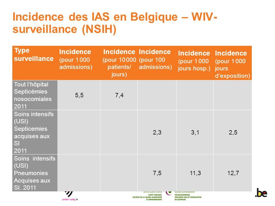 Incidence des IAS en Belgique – WIV- surveillance (NSIH)