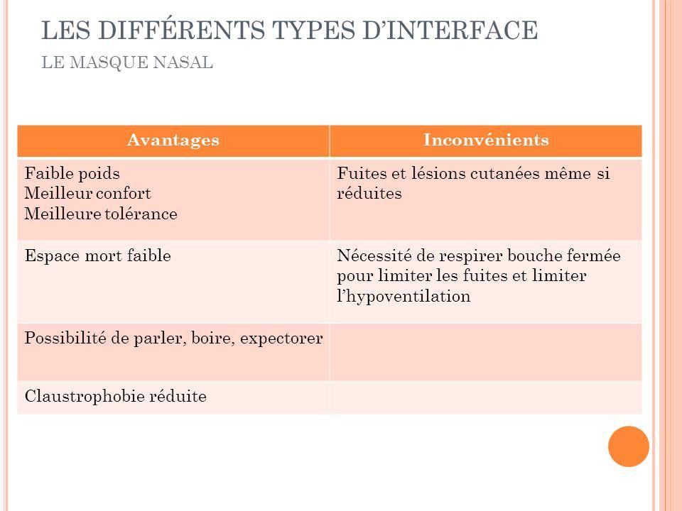 LES DIFFÉRENTS TYPES D'INTERFACE