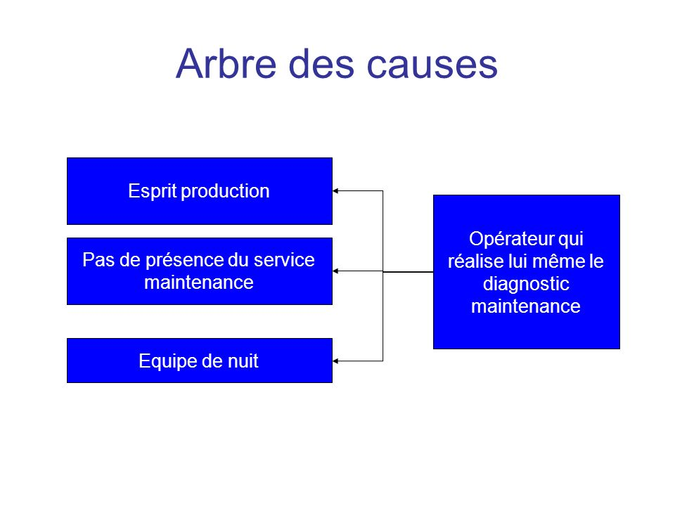 Arbre des causes Esprit production
