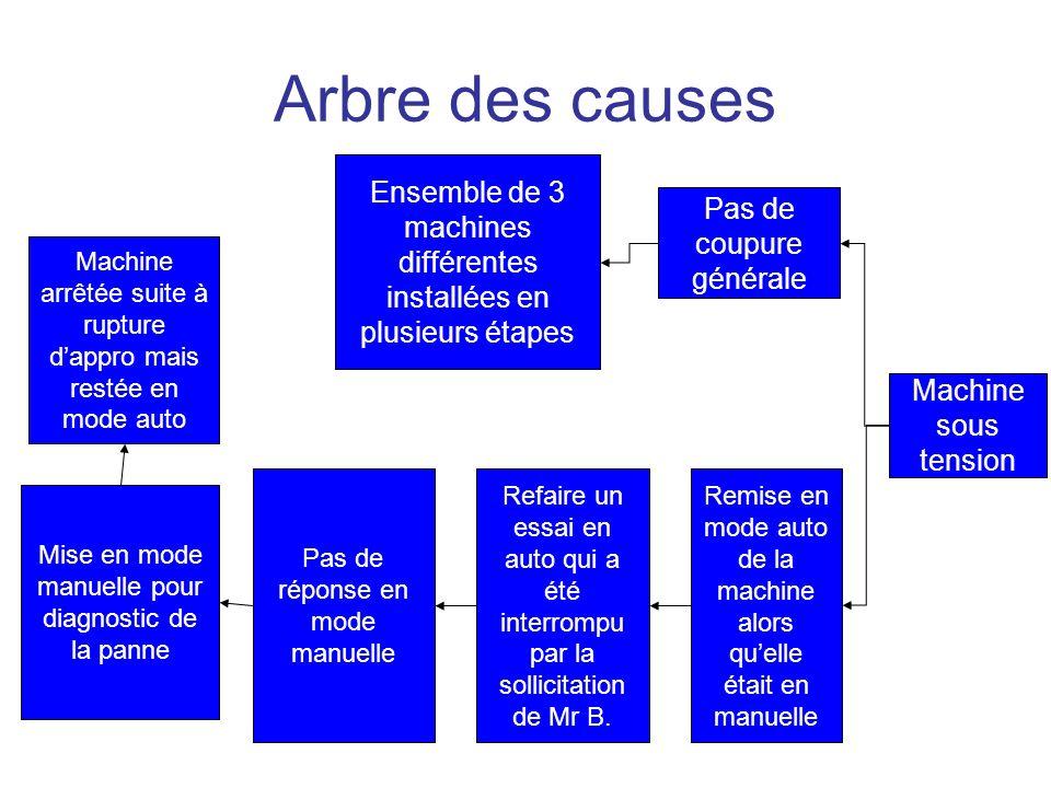 Arbre des causes Ensemble de 3 machines différentes installées en plusieurs étapes. Pas de coupure générale.