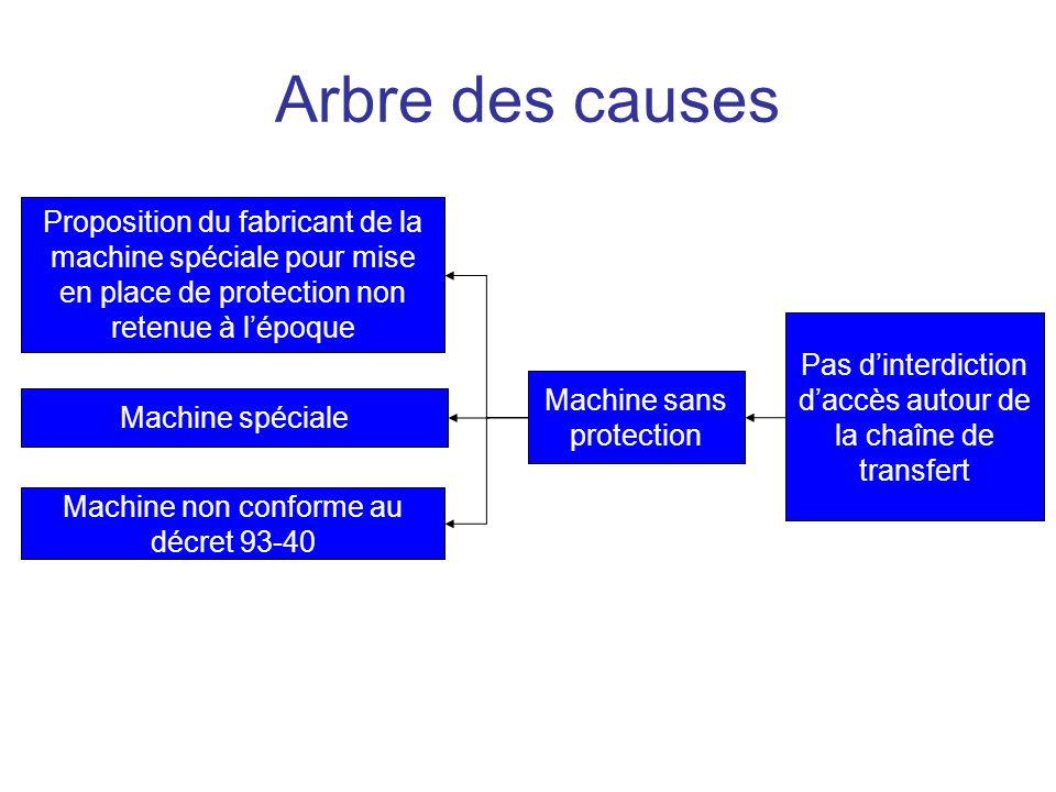 Arbre des causes Proposition du fabricant de la machine spéciale pour mise en place de protection non retenue à l'époque.