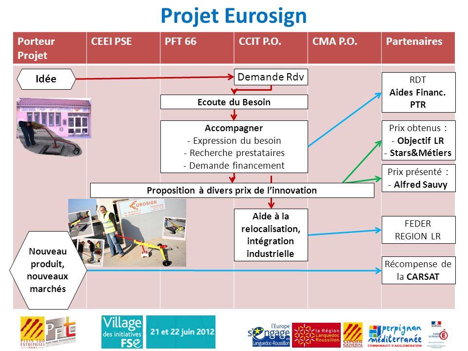 Projet Eurosign Porteur Projet CEEI PSE PFT 66 CCIT P.O. CMA P.O.