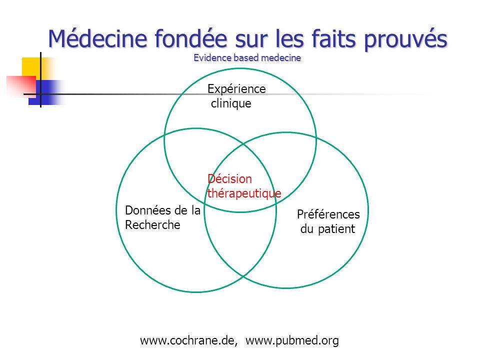 Médecine fondée sur les faits prouvés Evidence based medecine