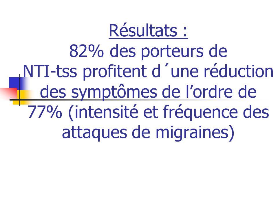 Résultats : 82% des porteurs de NTI-tss profitent d´une réduction des symptômes de l'ordre de 77% (intensité et fréquence des attaques de migraines)