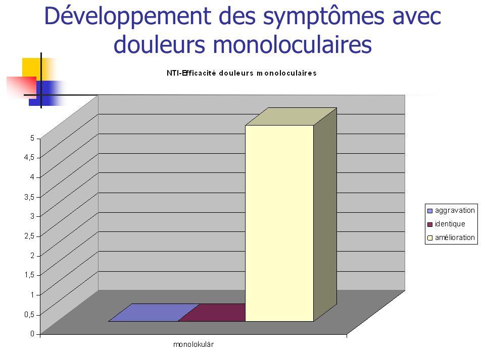 Développement des symptômes avec douleurs monoloculaires