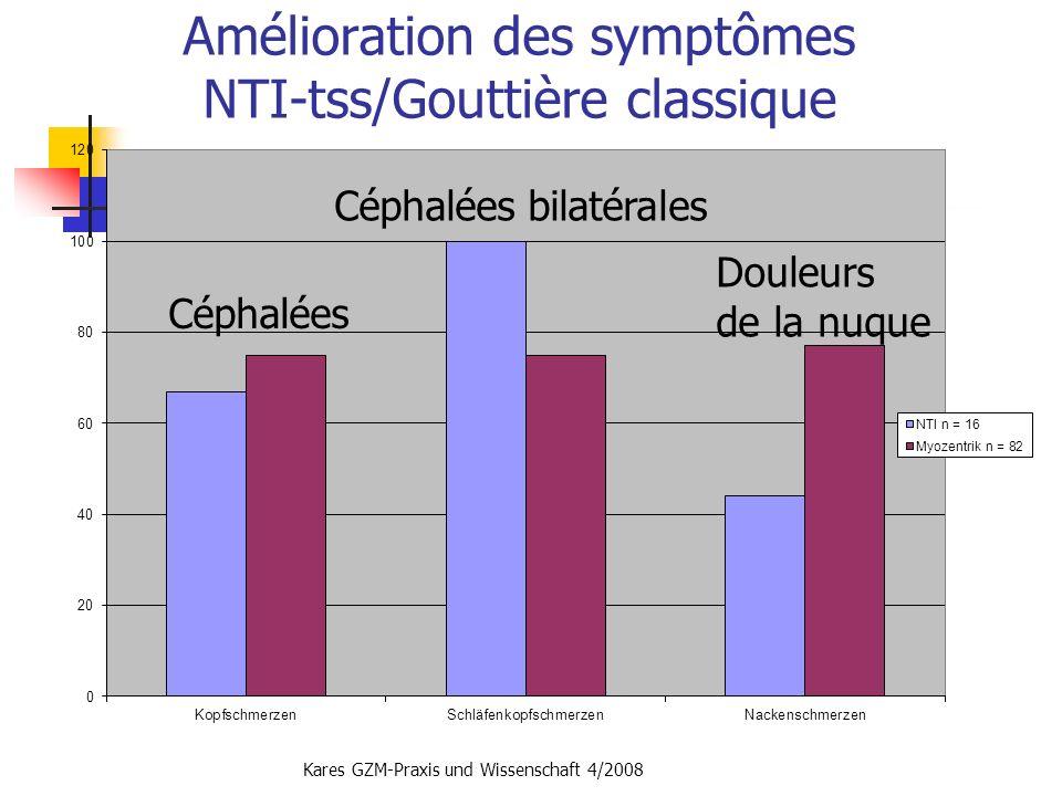 Amélioration des symptômes NTI-tss/Gouttière classique