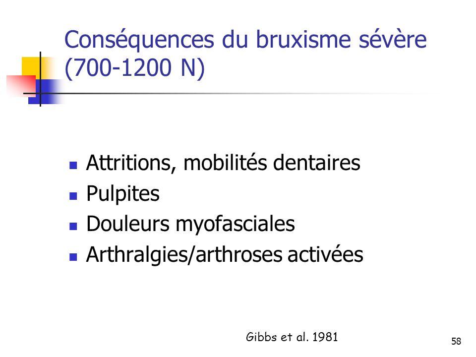 Conséquences du bruxisme sévère (700-1200 N)