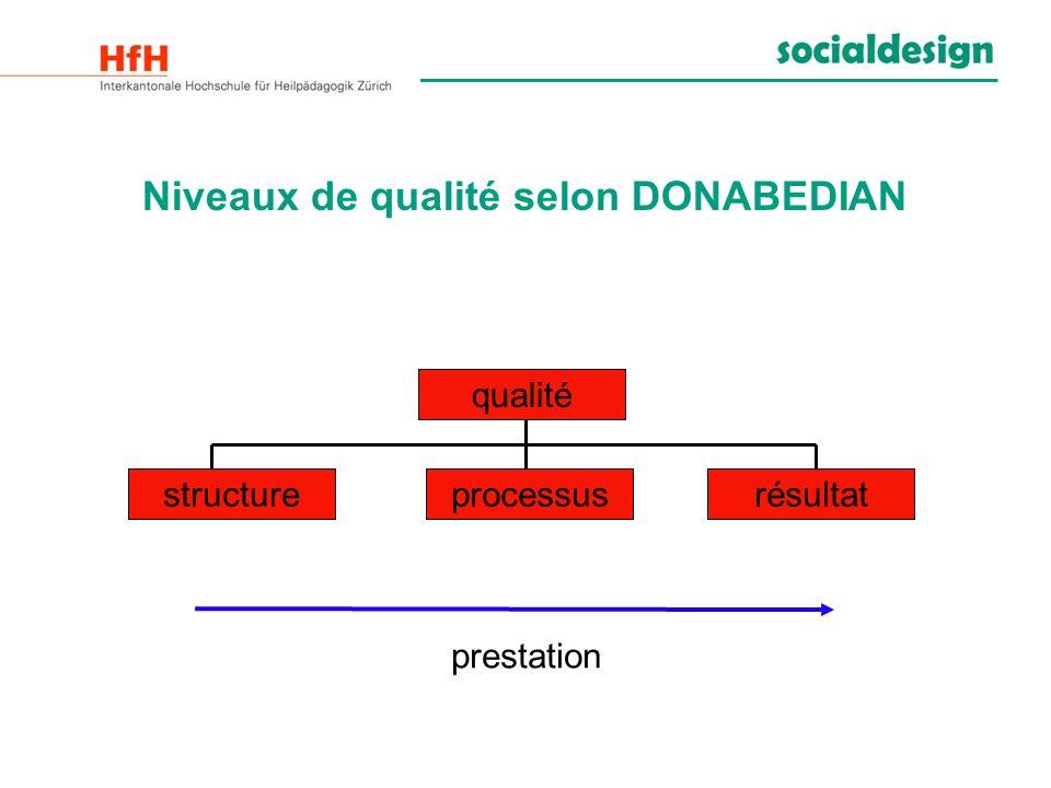 Niveaux de qualité selon DONABEDIAN