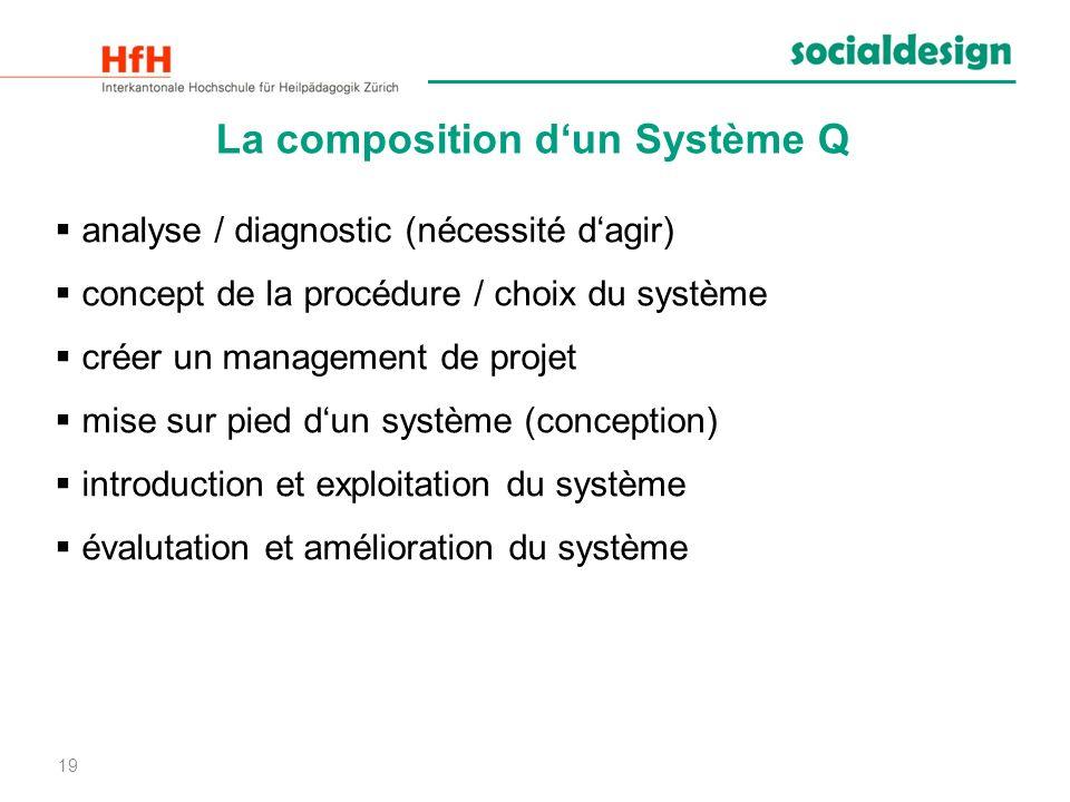 La composition d'un Système Q