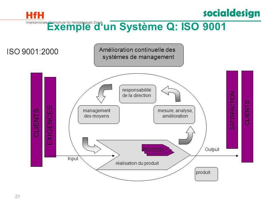 Exemple d'un Système Q: ISO 9001