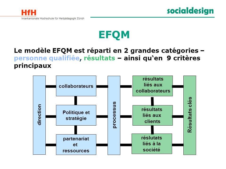 EFQM Le modèle EFQM est réparti en 2 grandes catégories – personne qualifiée, résultats – ainsi qu'en 9 critères principaux.