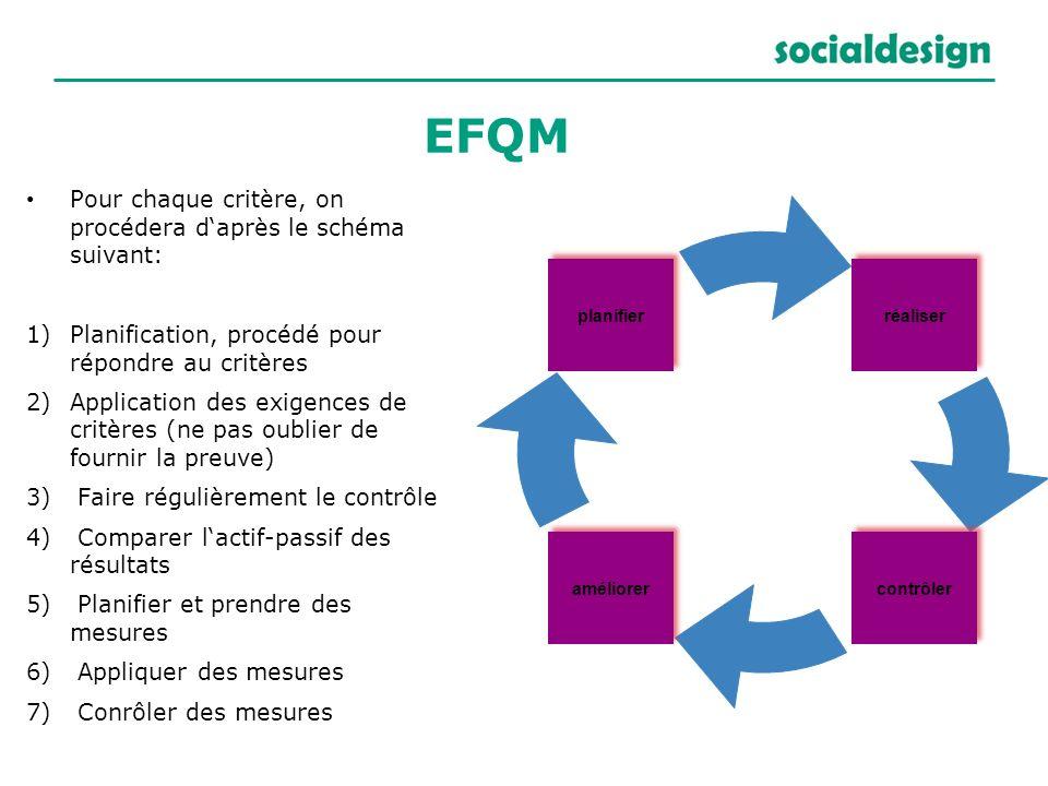 EFQM Pour chaque critère, on procédera d'après le schéma suivant: