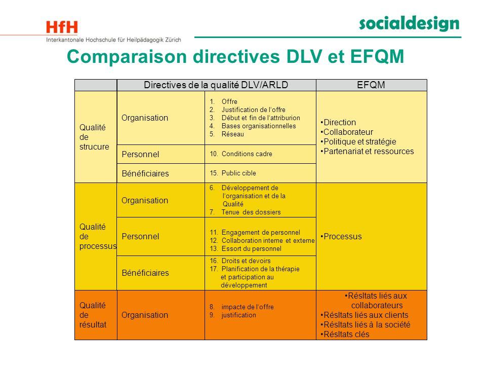 Comparaison directives DLV et EFQM