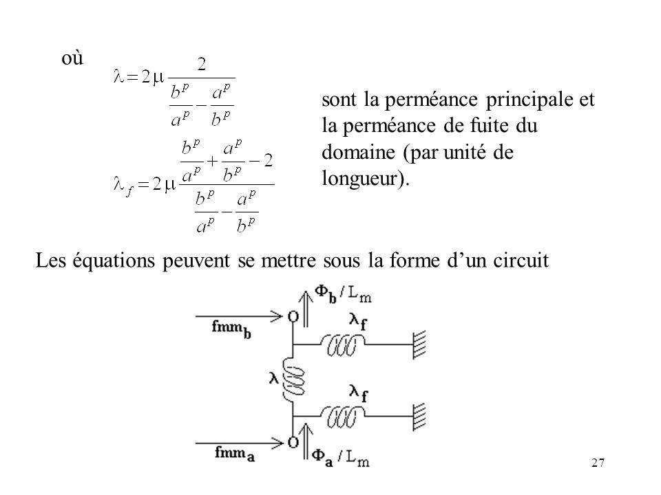 où sont la perméance principale et la perméance de fuite du domaine (par unité de longueur).