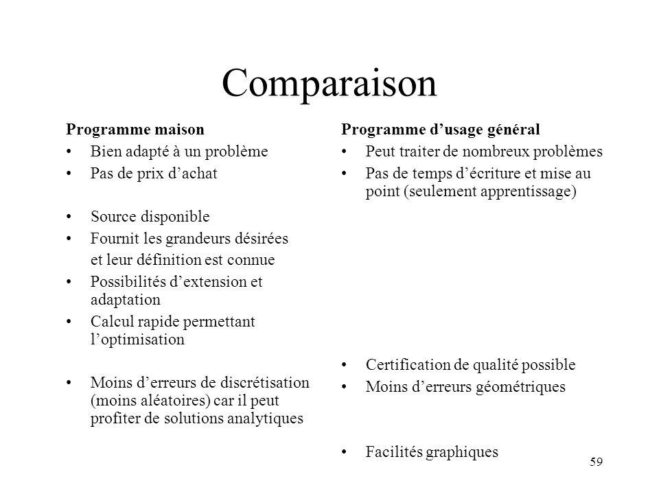 Comparaison Programme maison Bien adapté à un problème