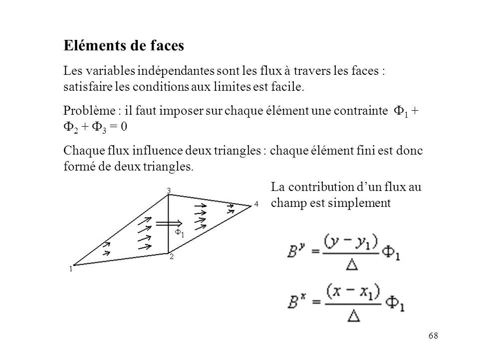 Eléments de faces Les variables indépendantes sont les flux à travers les faces : satisfaire les conditions aux limites est facile.