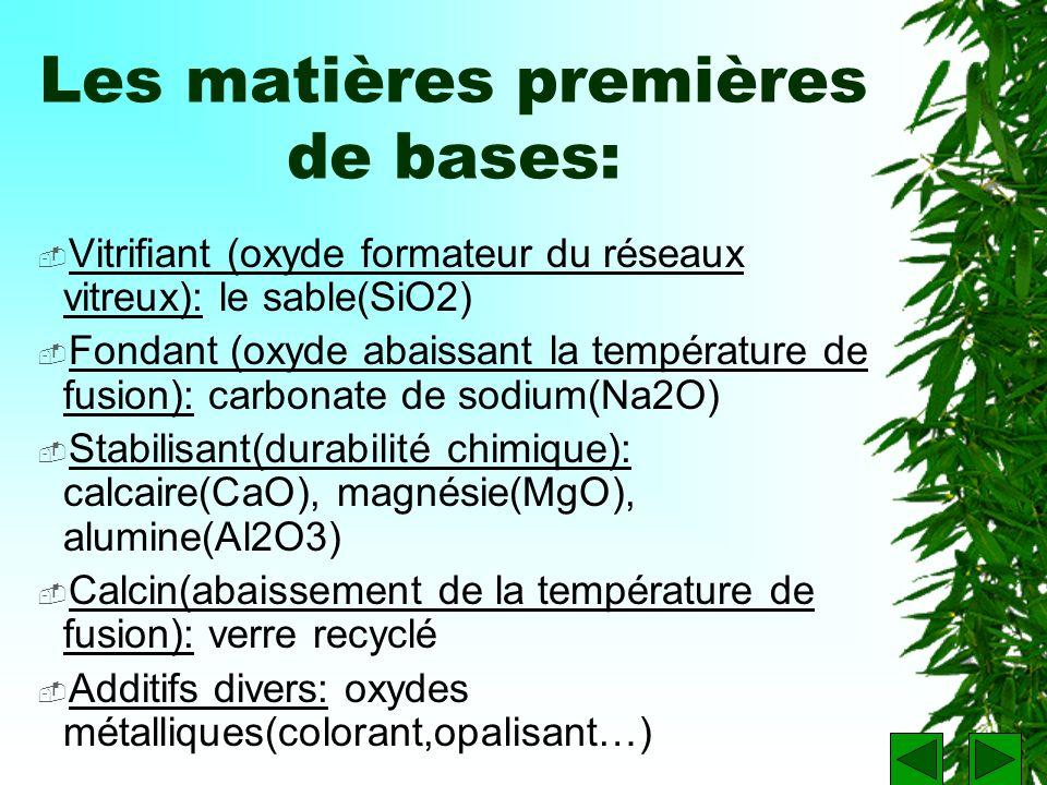 Les matières premières de bases: