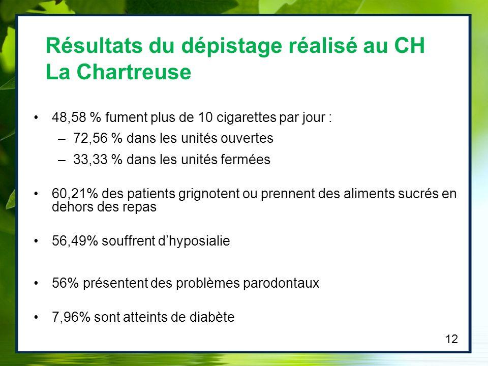 Résultats du dépistage réalisé au CH La Chartreuse