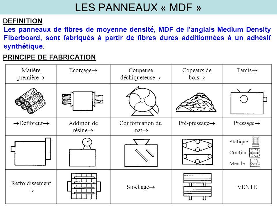 LES PANNEAUX « MDF » DEFINITION