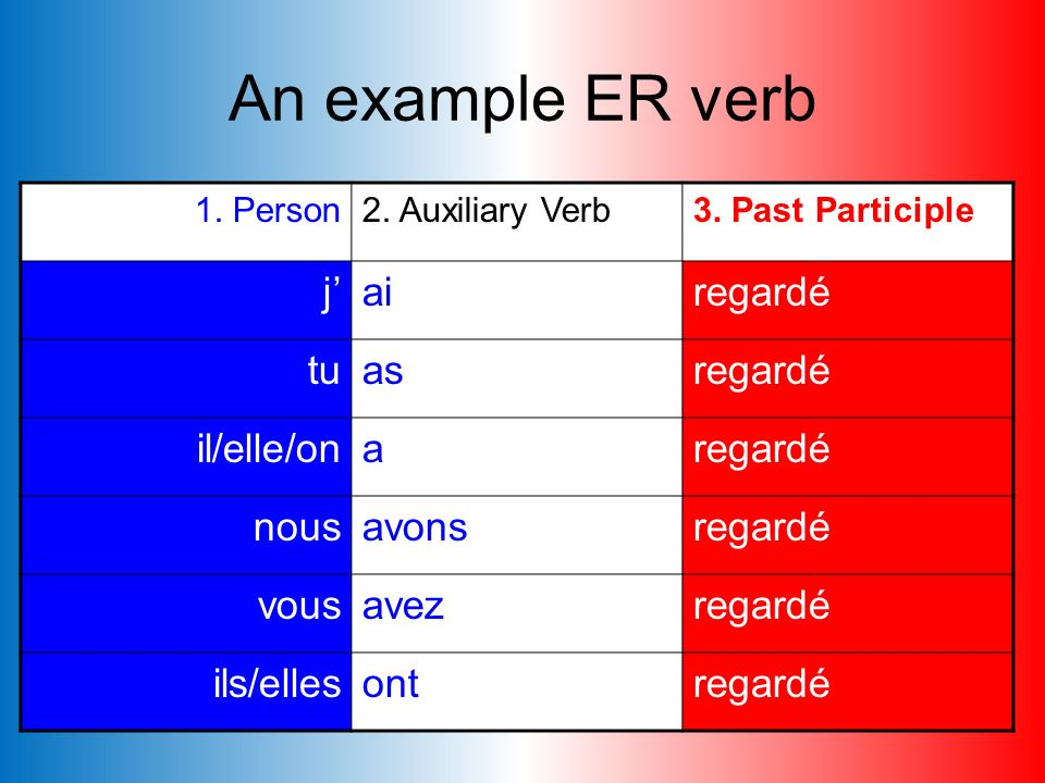 An example ER verb j' ai regardé tu as il/elle/on a nous avons vous