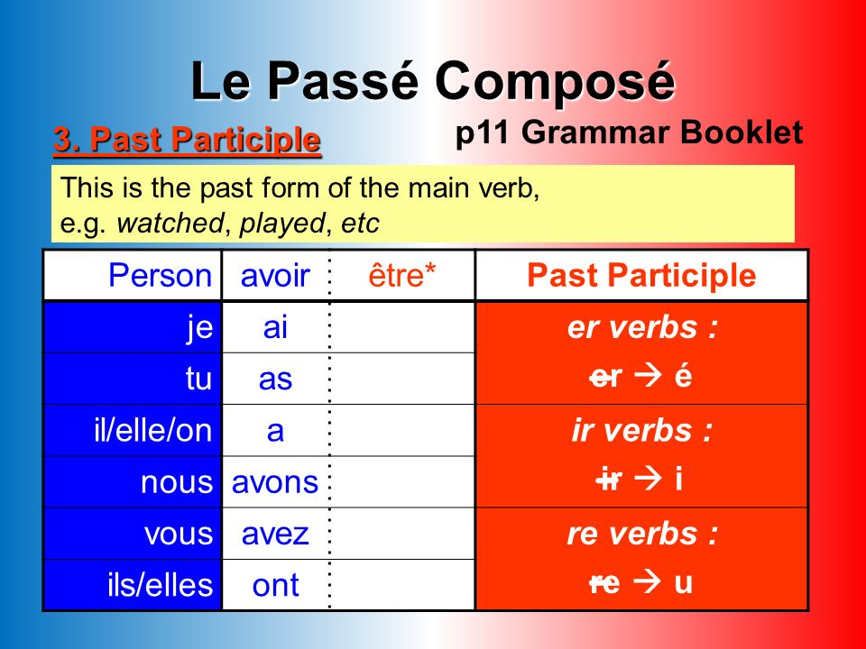 - - - Le Passé Composé p11 Grammar Booklet 3. Past Participle Person