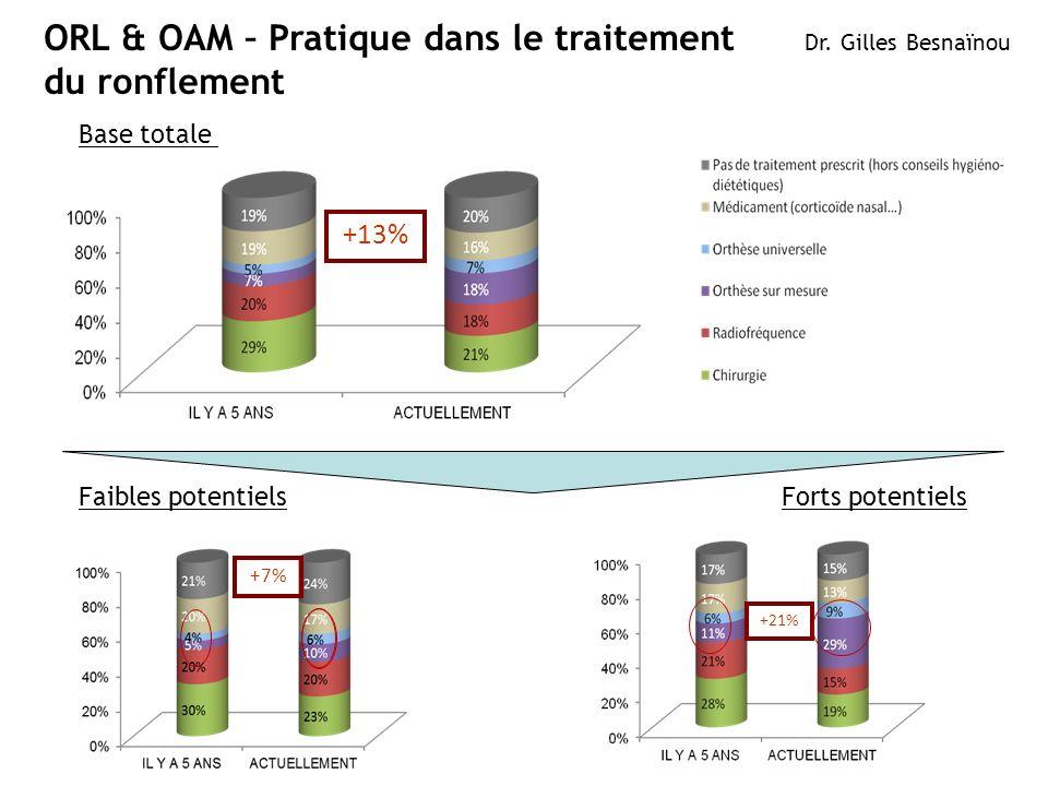 ORL & OAM – Pratique dans le traitement du ronflement