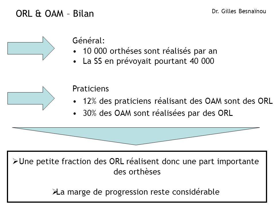 ORL & OAM – Bilan Général: 10 000 orthéses sont réalisés par an